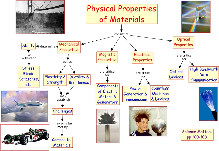 59 Physical Properties